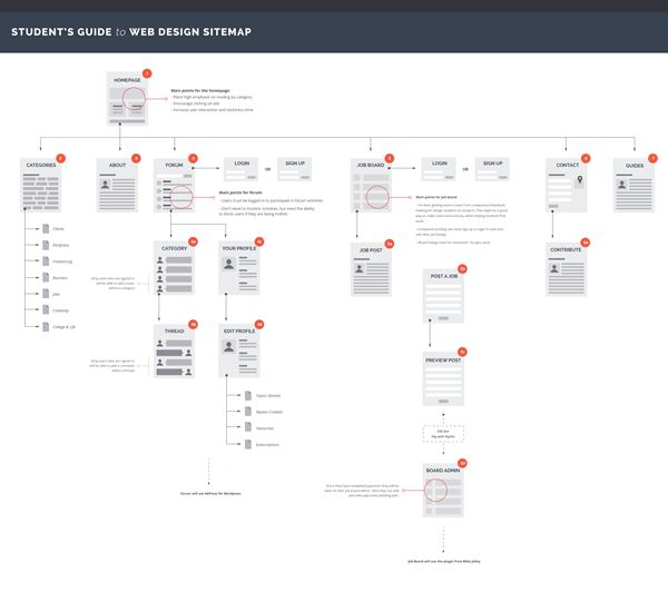 Examples Of Sitemaps For Websites: Beautiful Examples Of Clean Sitemap Maps